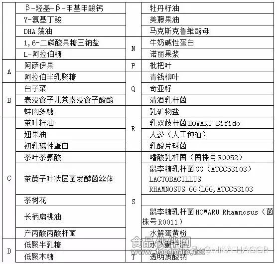 国家卫计委批准的新食品原料名单(103种)