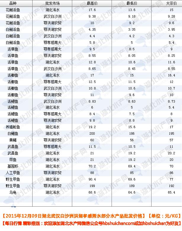 2015年12月09日武汉白沙洲洪湖孝感浠水千赢电子游戏平台批发价