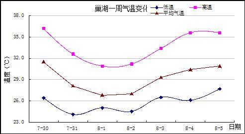 8月上旬安徽巢湖富煌千赢电子游戏平台养殖气象服务