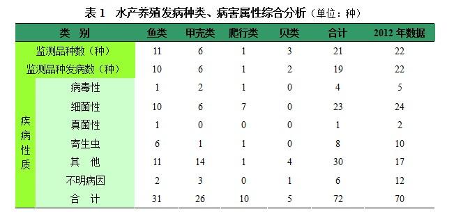 2013年浙江省千赢电子游戏平台养殖病害形势分析