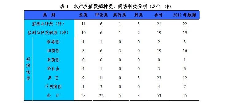 2013年第三季度浙江省千赢电子游戏平台养殖病害形势分析