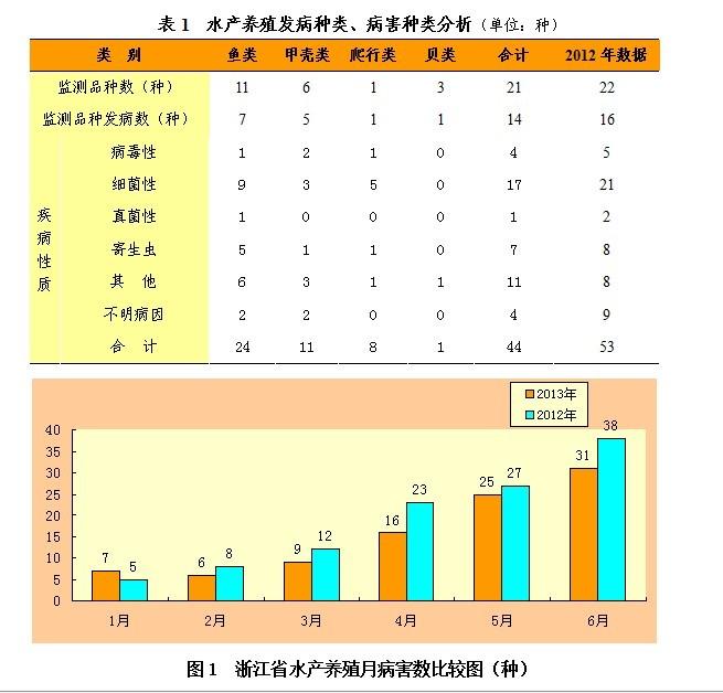 2013年上半年浙江省千赢电子游戏平台养殖病害形势分析