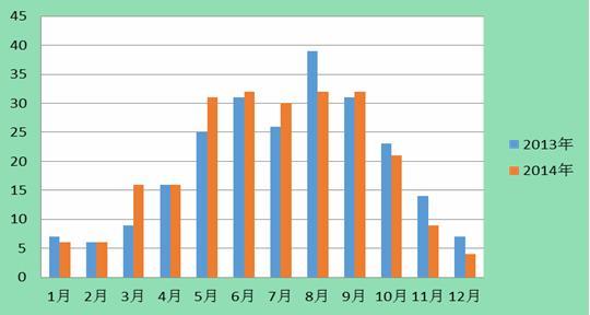 2014年浙江省beplayapp体育下载Beplay官网版病害形势分析