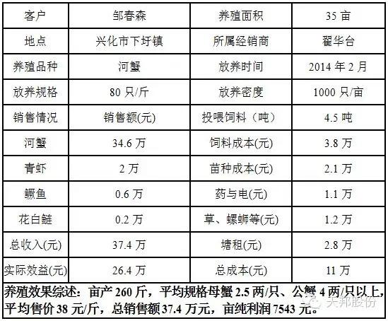 江苏泰州兴化及苏州东太湖河蟹青虾青鱼养殖案例分享