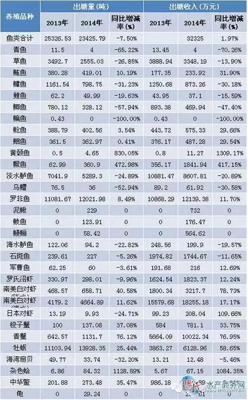 广东省2014年千赢电子游戏平台养殖渔情分析报告