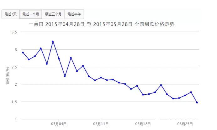 甜瓜市场行情低迷 未来2个月将难以提升!