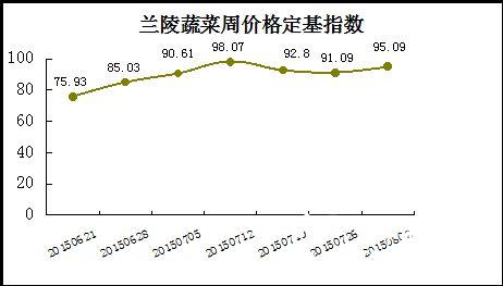 山东兰陵蔬菜价格指数小幅收高