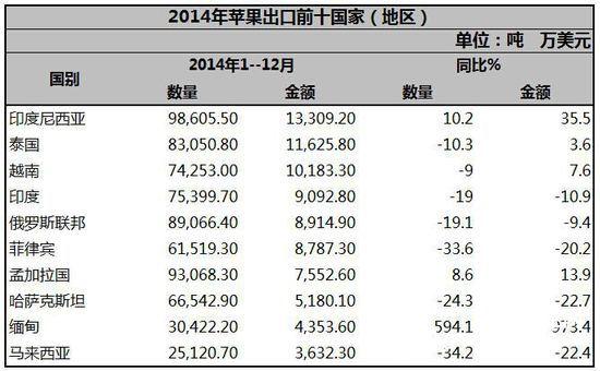 2014年中国果蔬出口贸易分析