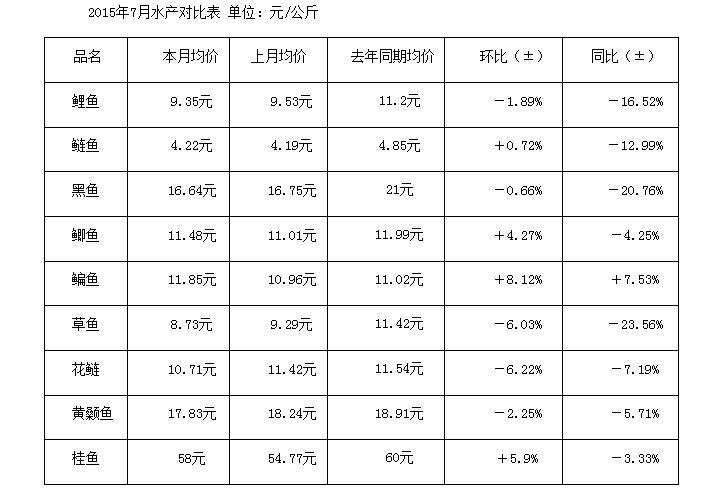 武汉白沙洲市场:7月千赢电子游戏平台行情简析
