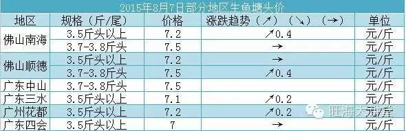 八月上旬黑鱼草鱼罗非鱼黄颡鱼等品种市场行情分析