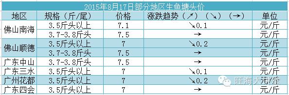八月中旬黑鱼草鱼罗非鱼黄颡鱼等品种市场行情分析