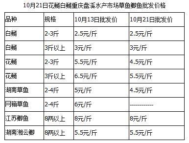 国庆后重庆市场淡水鱼销售压力大 主要品种价格下滑