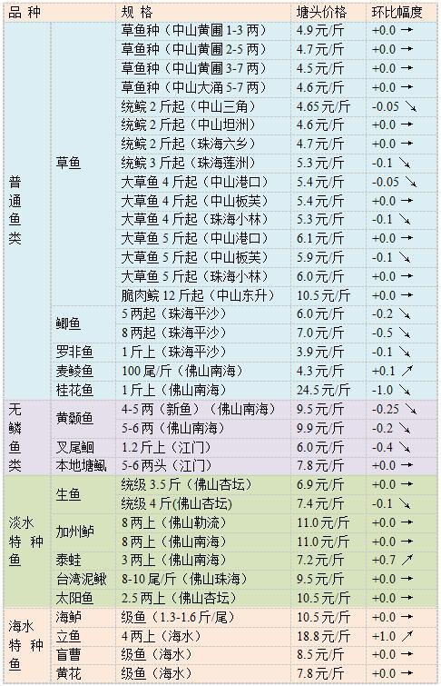 十月中旬珠三角地区草鱼黄颡鱼海鲈鱼等行情旬报