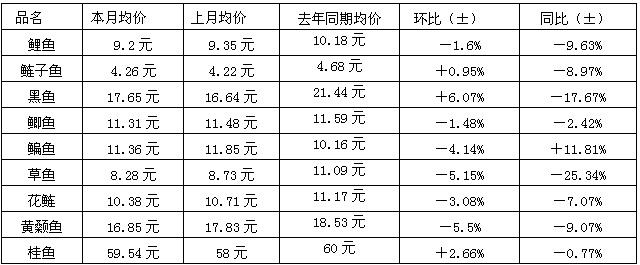 武汉白沙洲市场:8月份千赢电子游戏平台价格简析
