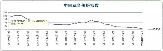 珠三角地区小草鱼跌破2014年最低价 4.6元/斤