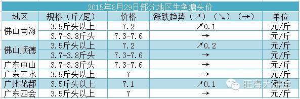 八月份下旬黑鱼草鱼罗非鱼等品种行情分析