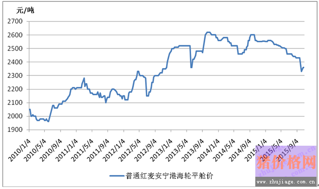 小麦现货价格行情以稳为主 国际小麦价格继续上扬