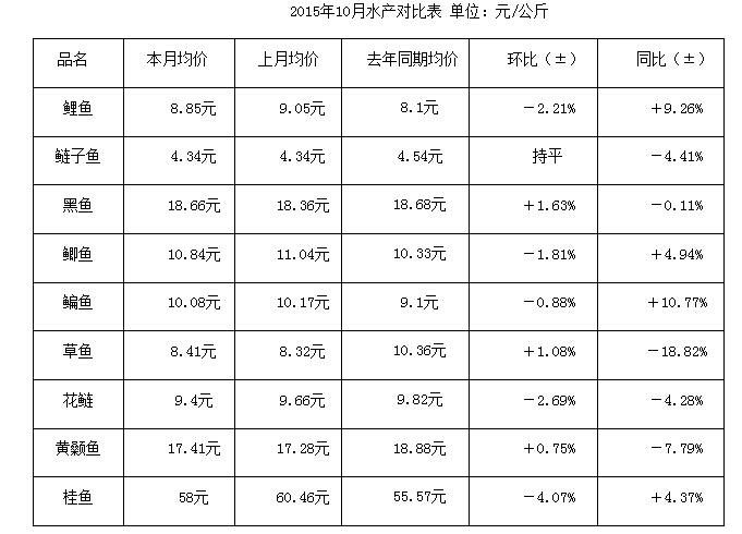 武汉白沙洲市场:10月份千赢电子游戏平台行情简析
