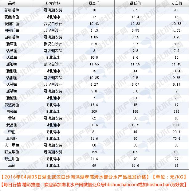 2016年04月05日武汉白沙洲洪湖孝感浠水千赢电子游戏平台批发价