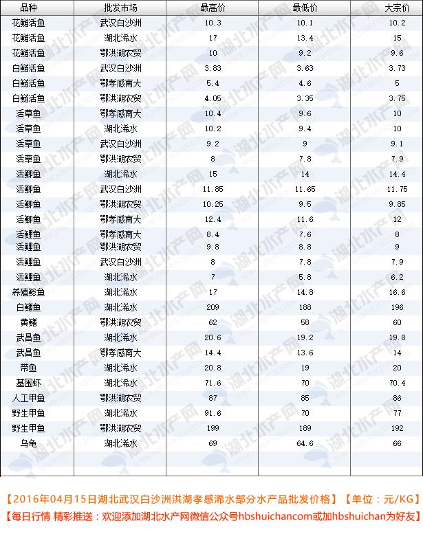 2016年04月15日武汉白沙洲洪湖孝感浠水beplayapp体育下载批发价