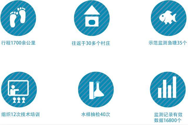 2015年海南省罗非鱼品牌建设促进会年度总结