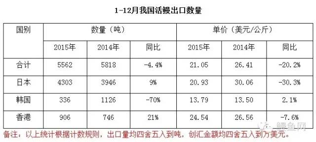 2015年中国活鳗鱼出口报告:出口单价增加一成多