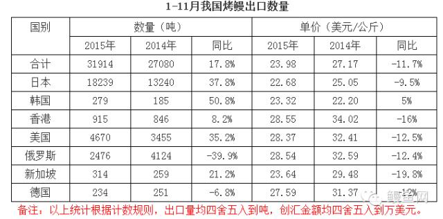 2015年11月中国烤鳗出口报告
