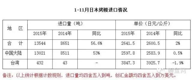 2015年11月份日本进口烤鳗月报