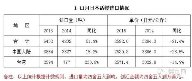 2015年11月日本进口活鳗鱼月报:进口量进口单价同步上涨