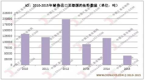 """产量趋降与报价上涨,近期欧洲市场重回秘鲁鱼粉需求""""舞台"""""""