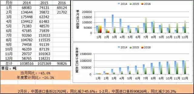 二月我国鱼粉进口量如期下降,非主流国家唱主角