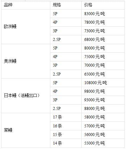 2015年12月18日福建地区成品鳗鱼价格
