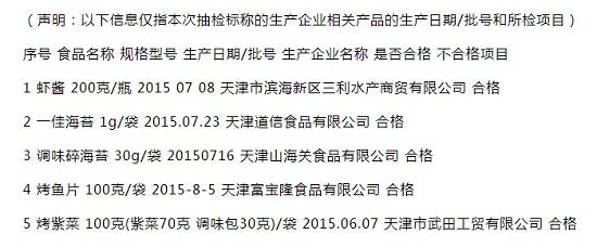 天津市市场监管委抽检千赢电子游戏平台制品抽检5批次 未检出不合格样品