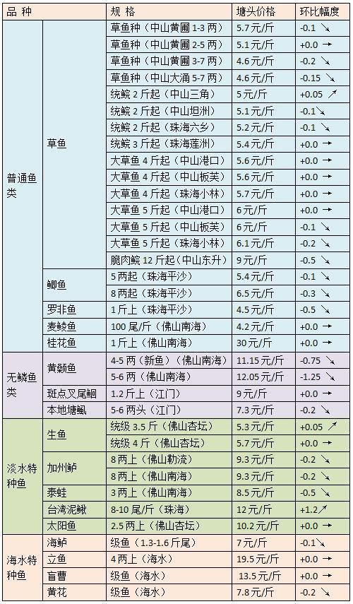 三月下旬珠三角地区草鱼黄颡鱼等品种行情旬报