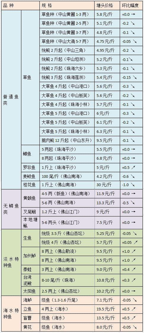 三月份中旬珠三角地区草鱼黄颡鱼生鱼等品种行情旬报