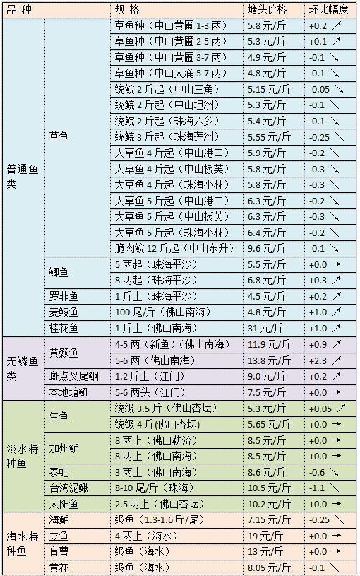 三月份上旬珠三角地区草鱼黄颡鱼生鱼等品种行情旬报