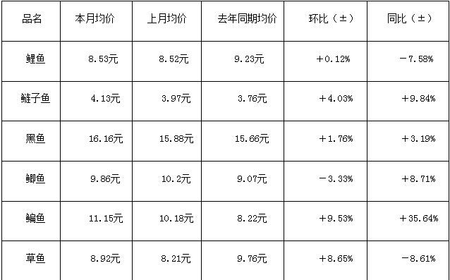 武汉白沙洲市场:2月千赢电子游戏平台价格全线上涨