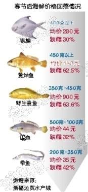 3月中高档海鲜价格回落 市民吃上物美价廉的海鲜