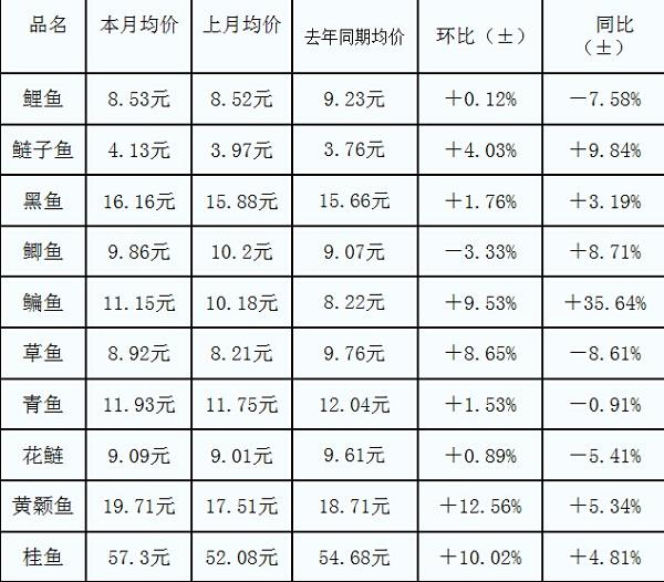 武汉白沙洲市场2016年2月份千赢电子游戏平台简析