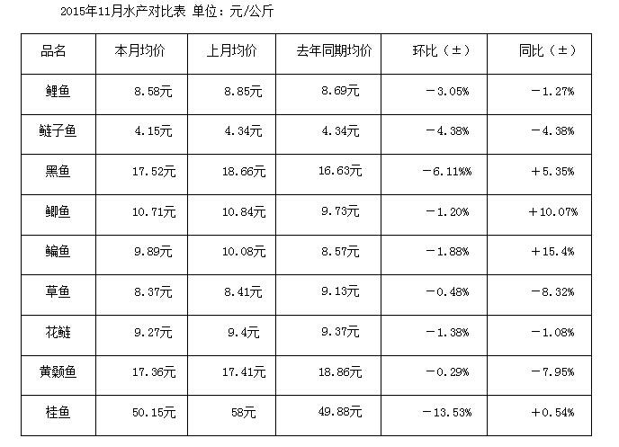 武汉白沙洲市场:11月份千赢电子游戏平台行情简析