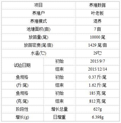 广东台山罗非鱼Beplay官网版户使用鱼三宝阶段性Beplay官网版数据展示