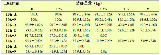 日本沼虾青虾活体长途运输研究