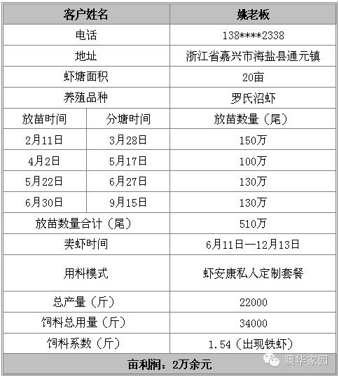 浙江嘉兴大棚罗氏沼虾养殖经验分享