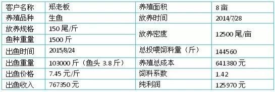 广东南海老手养过冬生鱼 亩利润1.5万料比1.4