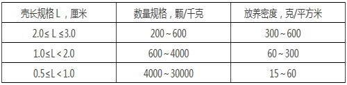 """贝类新品种—文蛤""""万里红""""健康养殖技术"""