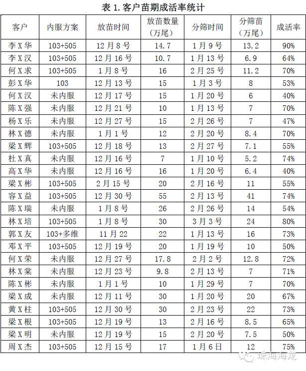 海鲈鱼育苗成数高10%:大数据见证海龙3103+3505方案神奇效果!