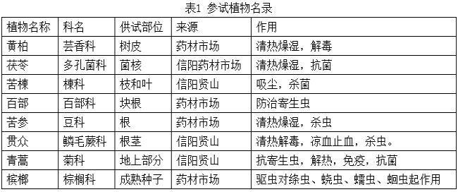复方中草药防治锦鲤指环虫病试验研究