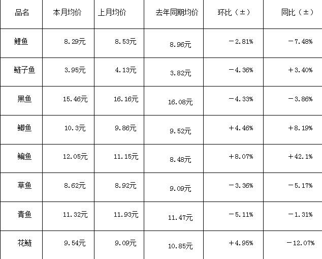 武汉白沙洲市场:3月份千赢电子游戏平台情况简析