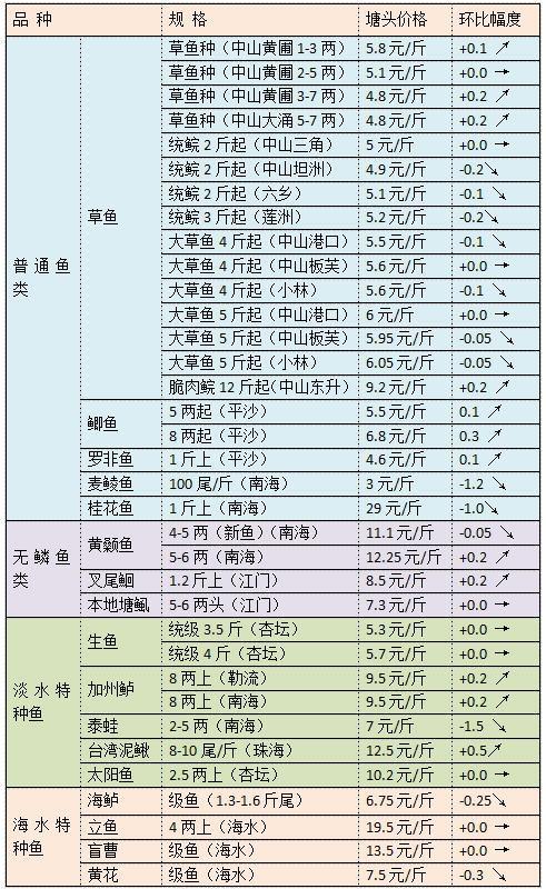 四月份上旬珠三角地区草鱼黄颡鱼等品种行情旬报